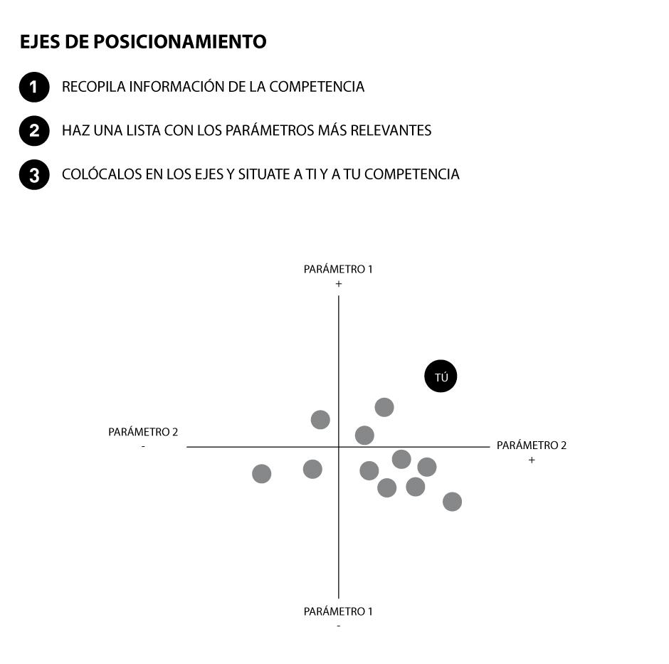 Ejes_posicionamiento