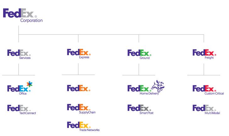 arquitectura de marca fedex